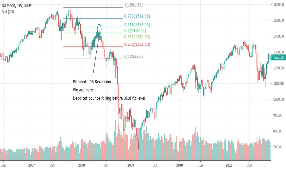 SPX: 2008 recession comparison - Bounce nearly over