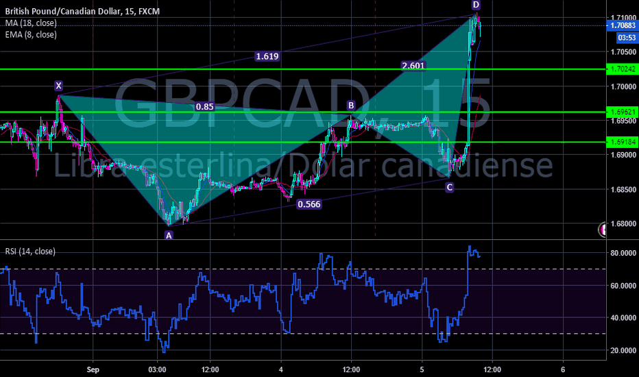 GBPCAD: GBPCAD Posible CRAB (Cangrejo)
