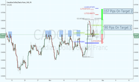 CADCHF: Another Great set up !!!!!!!