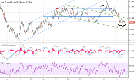 NZDUSD: NU daily, inverted HnS on S/R zone
