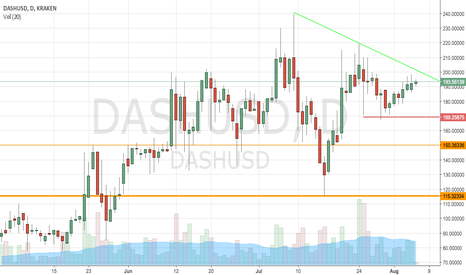 DASHUSD: DASHUSD  - waiting for breakout to new highs?