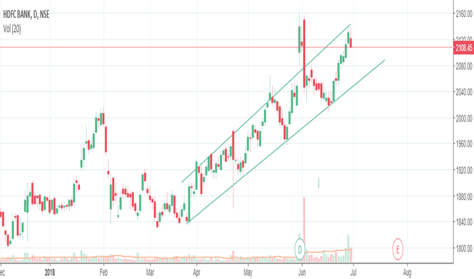 HDFCBANK: SELL HDFCBANK for a target of 2050