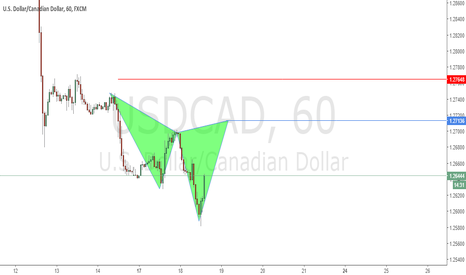 USDCAD: Possible Cypher Pattern