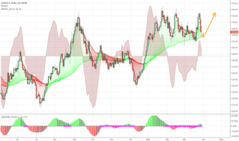 XAUUSD: Bullish formation