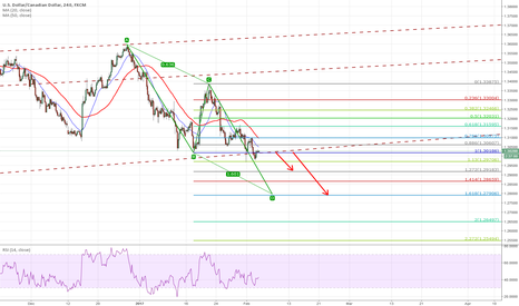 USDCAD: Break the trend line to target