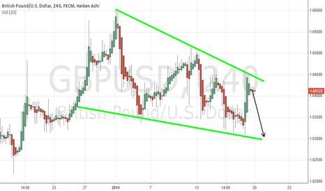 GBPUSD: GPB/USD SHORT
