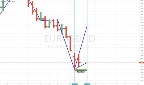 EURUSD: EURUSD Forecast: 1/05 (LOW) to 1/08 (HIGH)