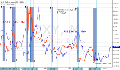 DXY: Business Cycles: Interest Rates and US Dollar Performance