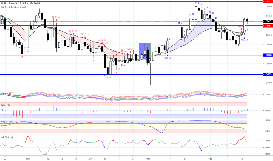 GBPUSD: News background & trading ideas for 20/02/2019