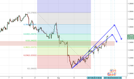 USDCAD: 61.8% approached, stop long and short USDCAD