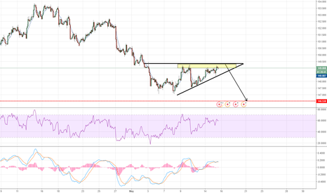 GBPJPY: triangle formation