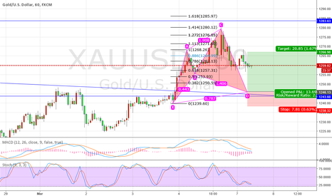 XAUUSD: Gold 1 hour Seve mode
