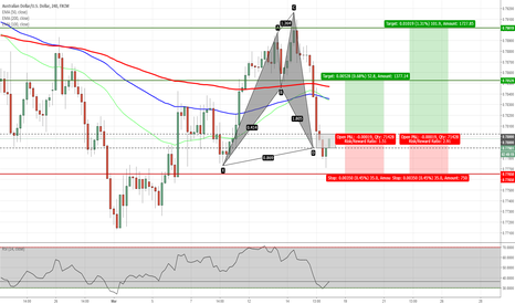 AUDUSD: AUDUSD - Shark Pattern Completed