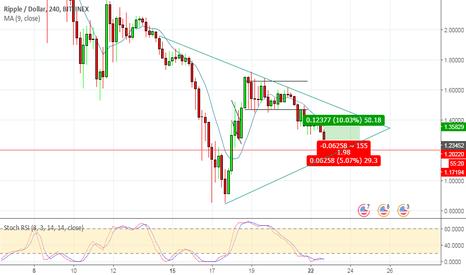 XRPUSD: Треугольник по Ripple/USD