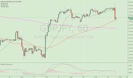 GBPJPY: Follow the upward trend to long GBPJPY