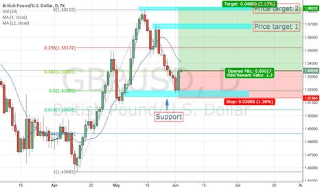 GBPUSD: Bullish on GBP/USD