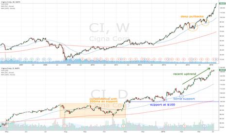 CI: CI continues uptrend