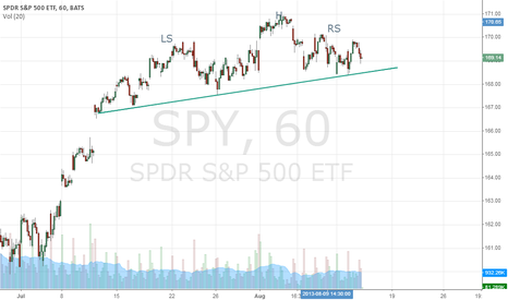 SPY: SPY head and shoulder pattern