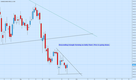 CANBK: Descending Triangle forming on Daily chart. Short