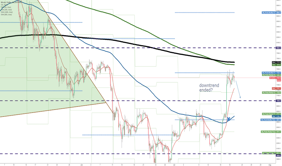 BTCUSD: If it switch to uptrend, is it really going upright?