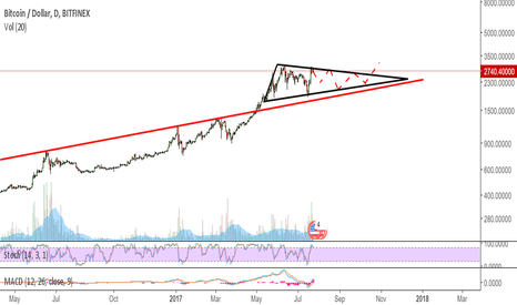BTCUSD: We getting segwit