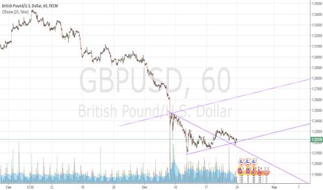 GBPUSD: Лонг фунта