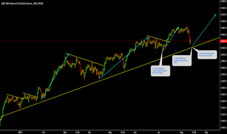 SPX500: S&P 500 (Bigger Consolidation before hitting 2500 less likely)