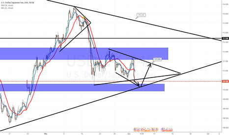 USDJPY: USD JPY, SELL AND LONG COMBINATION , FOR THIS WEEK
