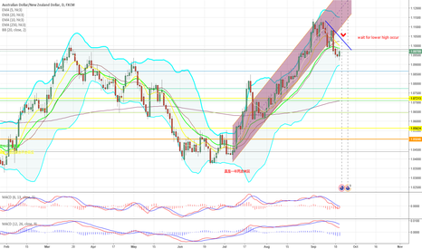 AUDNZD: wait for lower high to occur