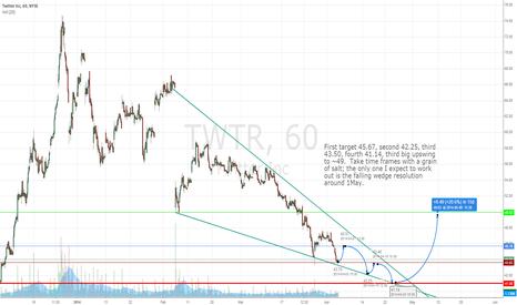 TWTR: TWTR Long on falling wedge