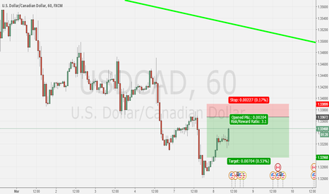 USDCAD: supply zone