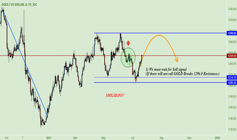 XAUUSD: GOLD ~ Wait for sell