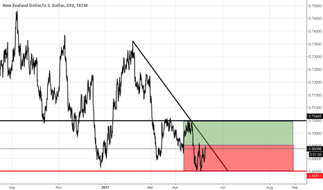 NZDUSD: indecision for  NZD/USD intra daily range