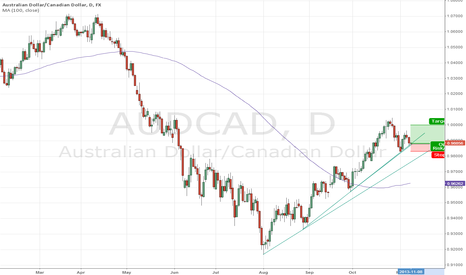 AUDCAD: Riding the Daily Trend
