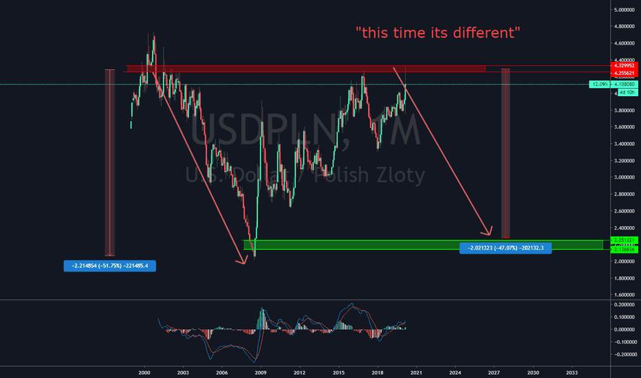 Usd Pln Chart Dollar To Zloty Rate