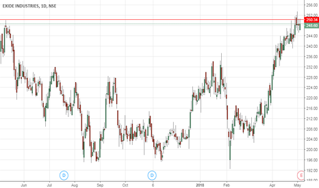 EXIDEIND: Exide ready for breakout