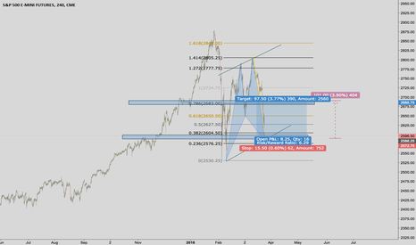 ES1!: For the Goldbugs... beware of buying into a pump
