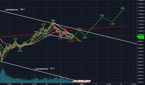 BTCUSD: Bitcoin - продолжение восходящего тренда