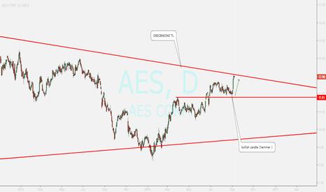 AES: BULLISH