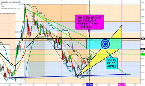 IMH Stock Price and Chart — AMEX:IMH — TradingView