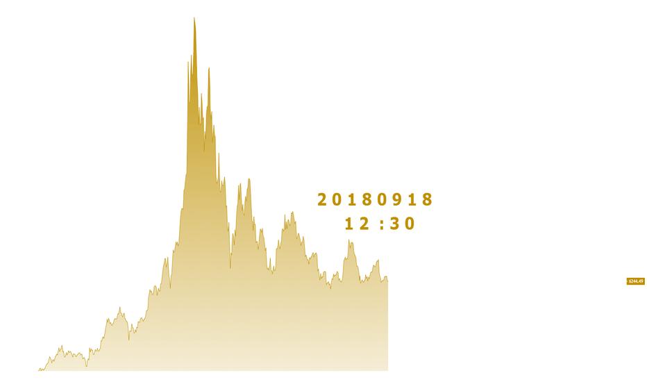 BTCUSD: KANT - 18.09.18 비트코인 분석
