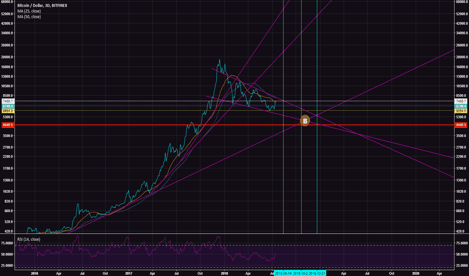 BTCUSD: Bitcoin staying in it's lane.