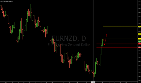EURNZD: EURNZD - A slight correction and more room to upside.