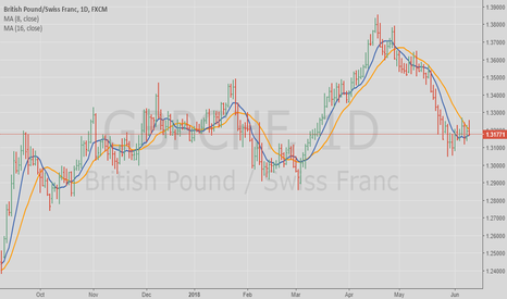 GBPCHF: GBP/CHF