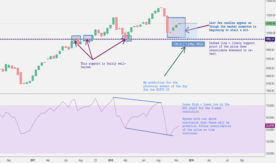 NIFTY: NIFTY 50 Looking to Consolidate Soon