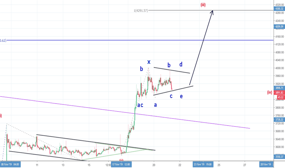 BTCUSD: BTCUSD : vague (iii) en cours