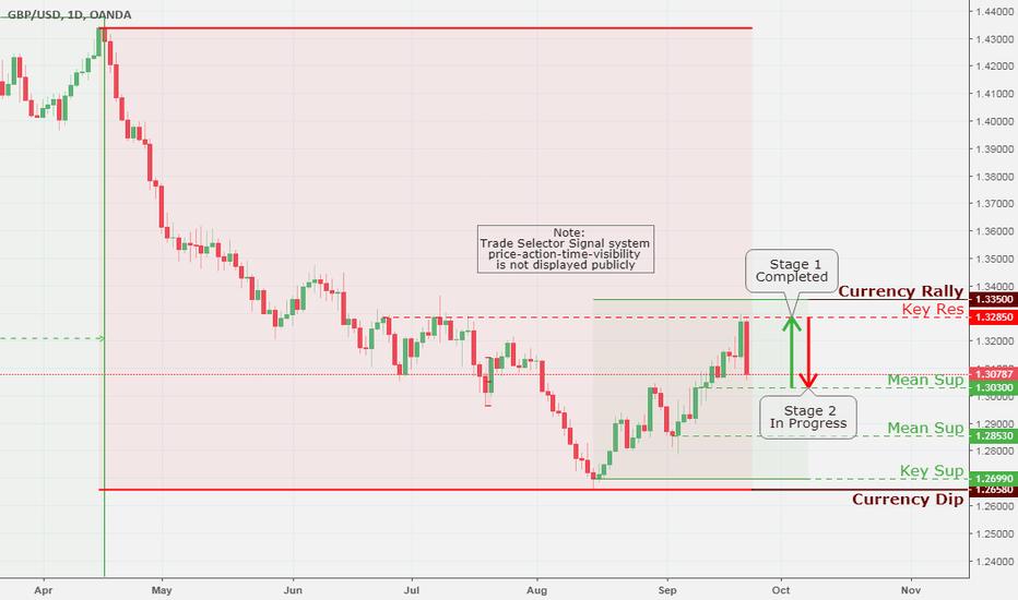 GBPUSD: GBP/USD, Daily Chart Analysis 9/22