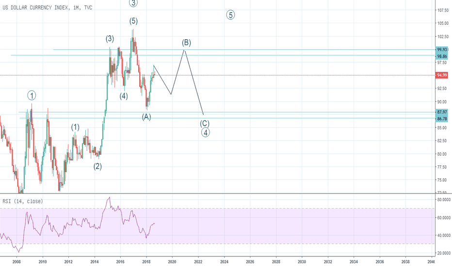 DXY: Analisa Elliott Wave  DXY (US Dollar)