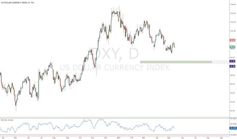 DXY: USD