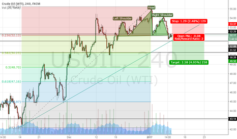 USOIL: USOIL - H&S short term